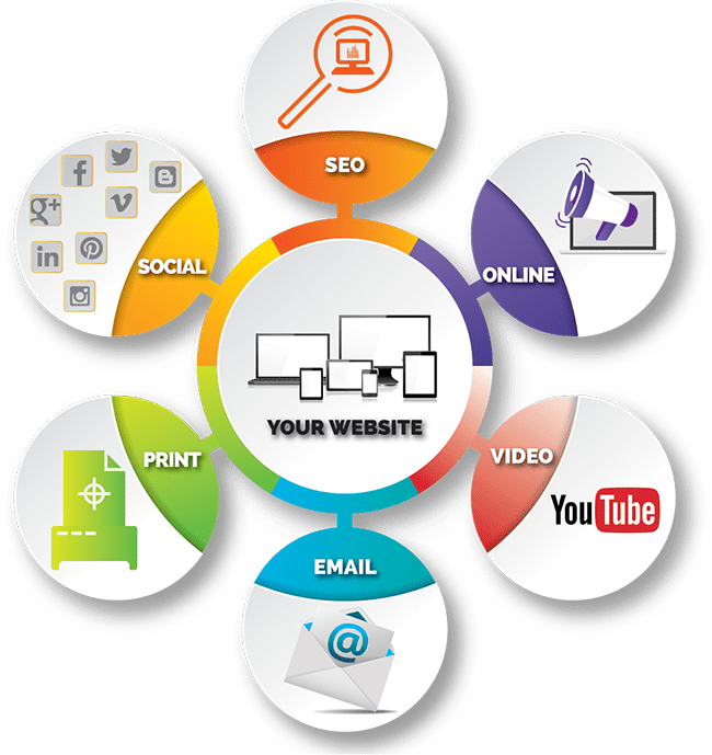 A graphic depicting how different marketing channels can all feed back to your website