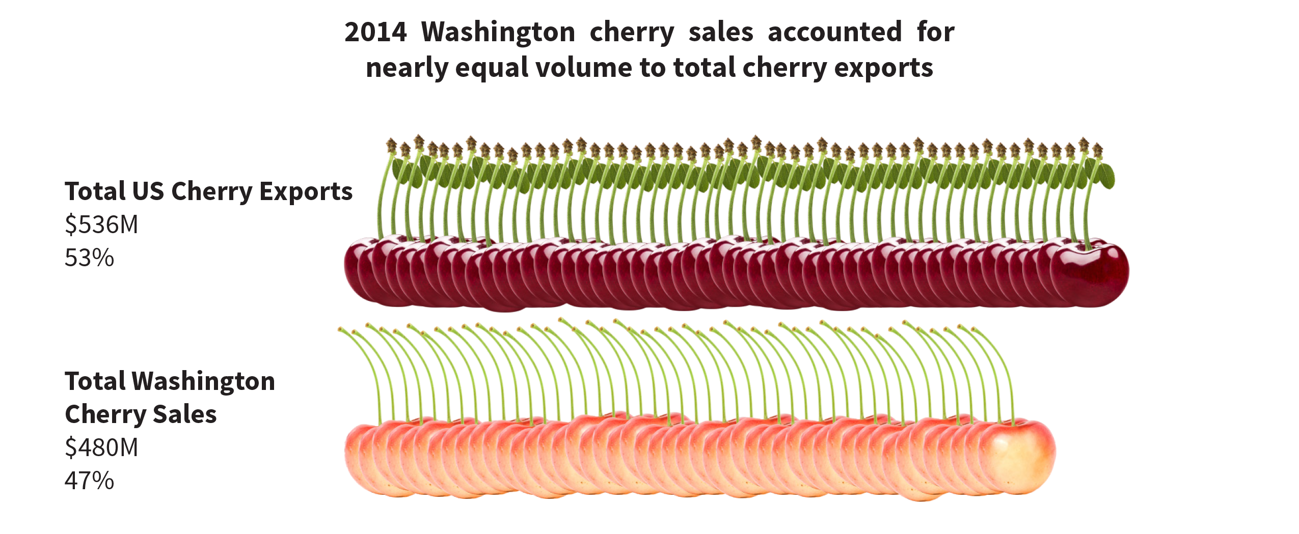 A bar chart made up entirely of cherries